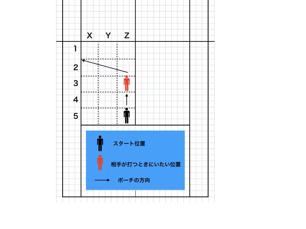 レシーバーサイドの前衛のポジションの取り方.004